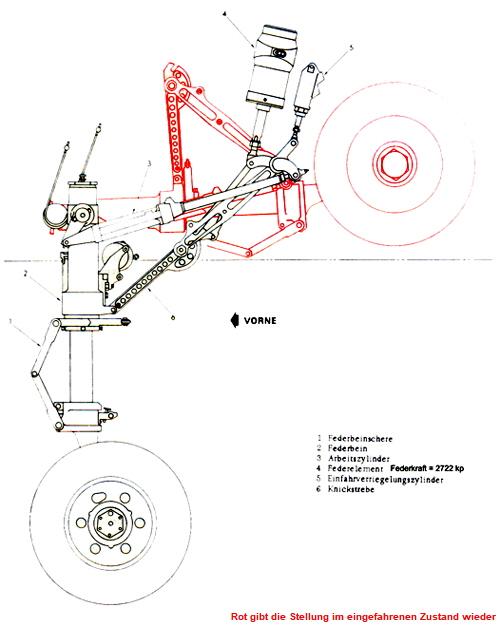 Hier klicken für einen Bildauszug der Bestandteile des Bugradbeins ...